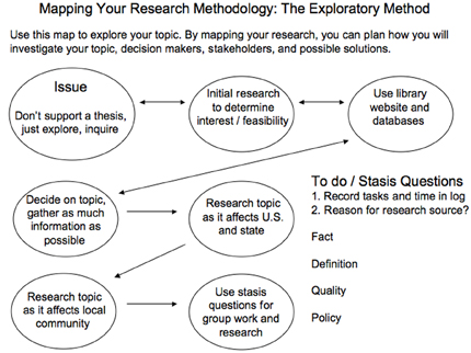 Stasis And Research  Purdue Writing Lab This Image Shows How The Stasis Questions Can Be Integrated Into  Exploratory Research During Exploratory
