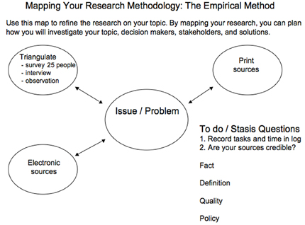 stasis and research  purdue writing lab this image illustrates how the stasis questions can be used to help conduct  empirical research