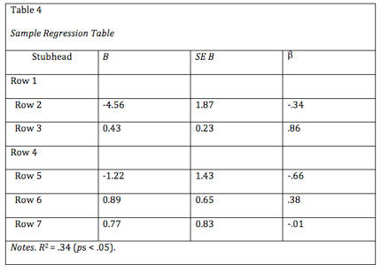 Apa Tables And Figures 1 Purdue